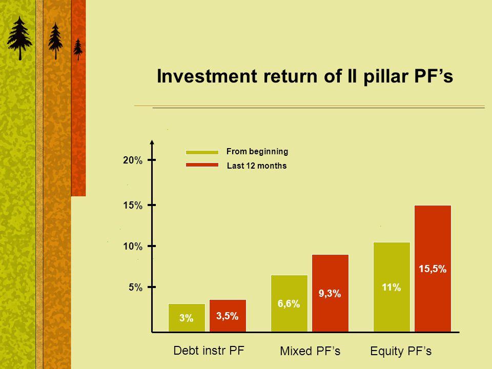 Investment return of II pillar PFs Debt instr PF 3% 3,5% Mixed PFs 6,6% 9,3% Equity PFs 11% 15,5% 5% 15% 20% 10% From beginning Last 12 months
