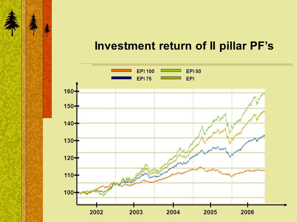 Investment return of II pillar PFs 2002200320042005 100 150 120 130 110 140 EPI 100 EPI 75 EPI 50 EPI 2006 160