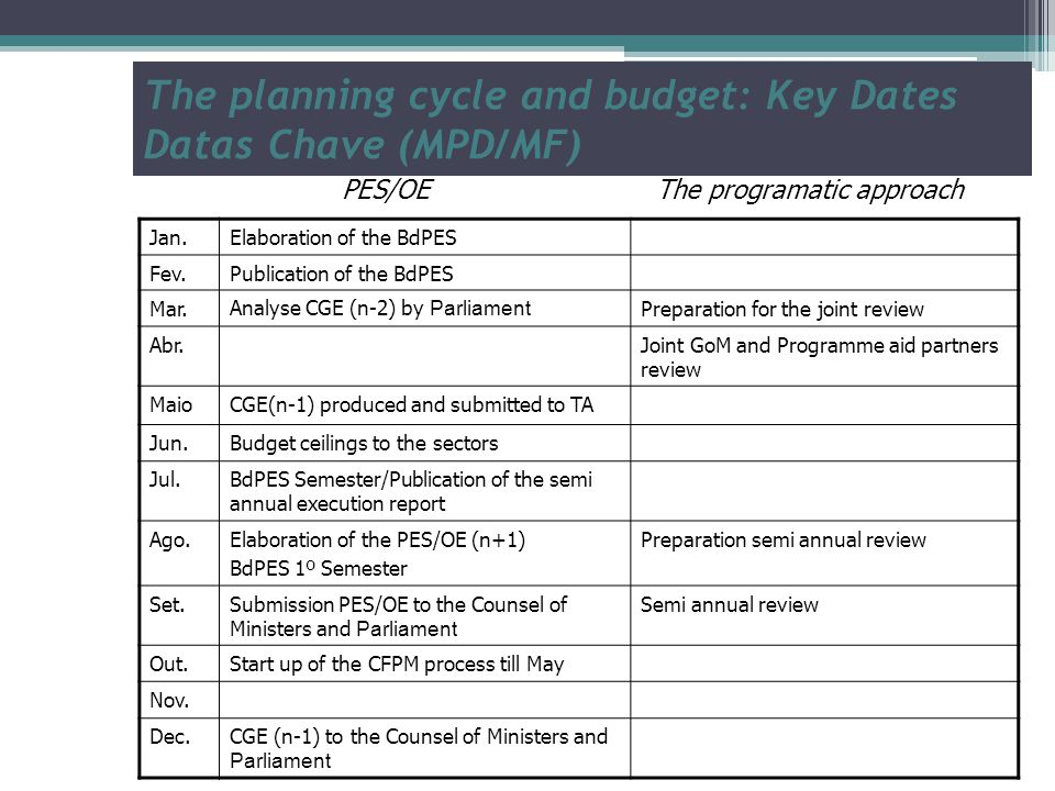 The planning cycle and budget: Key Dates Datas Chave (MPD/MF) Jan.Elaboration of the BdPES Fev.Publication of the BdPES Mar.Analyse CGE (n-2) by Parliament Preparation for the joint review Abr.Joint GoM and Programme aid partners review MaioCGE(n-1) produced and submitted to TA Jun.Budget ceilings to the sectors Jul.BdPES Semester/Publication of the semi annual execution report Ago.Elaboration of the PES/OE (n+1) BdPES 1º Semester Preparation semi annual review Set.Submission PES/OE to the Counsel of Ministers and Parliament Semi annual review Out.Start up of the CFPM process till May Nov.