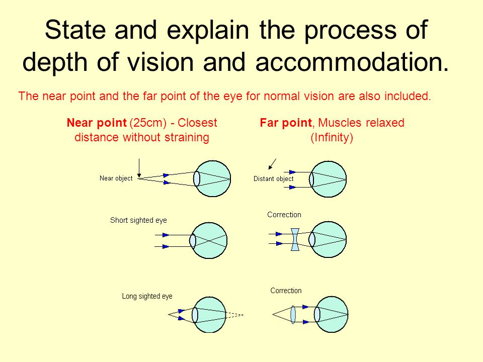 State and explain the process of depth of vision and accommodation.