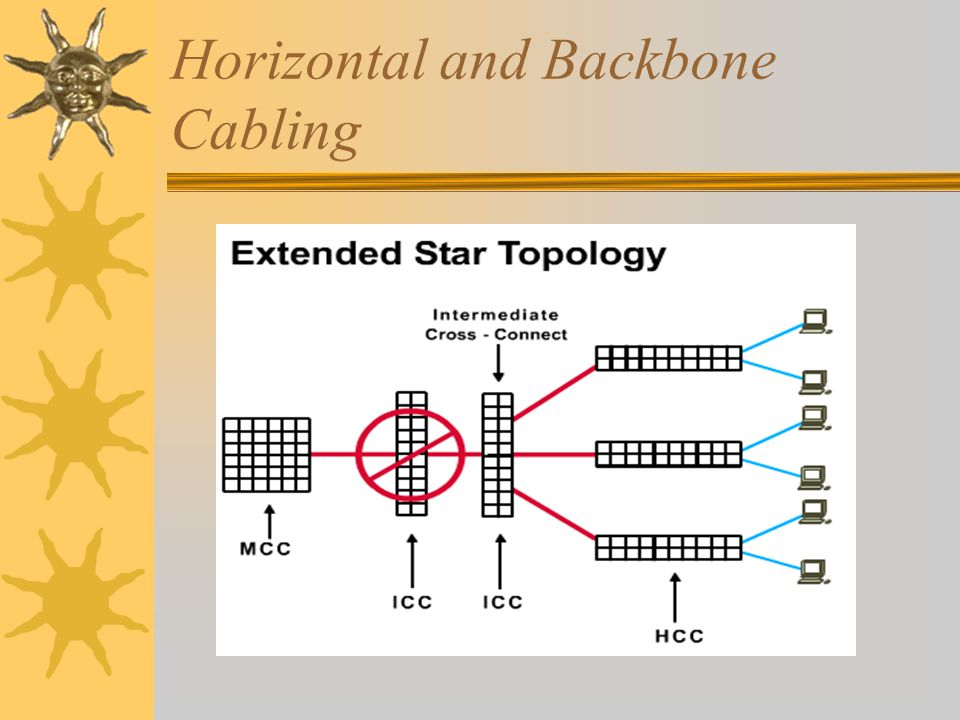 Horizontal and Backbone Cabling