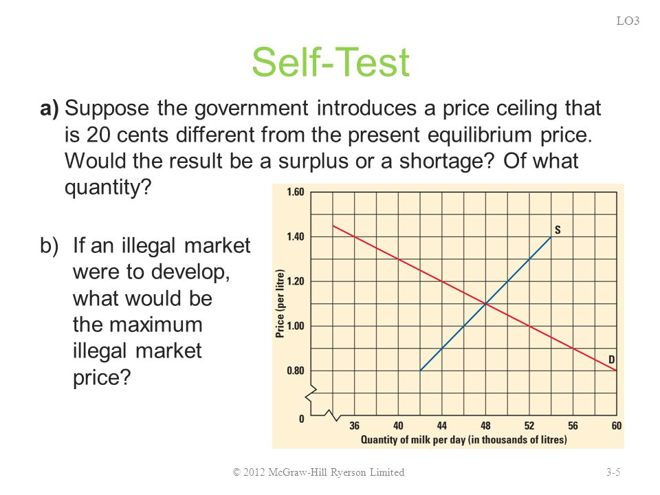 a)Suppose the government introduces a price ceiling that is 20 cents different from the present equilibrium price.
