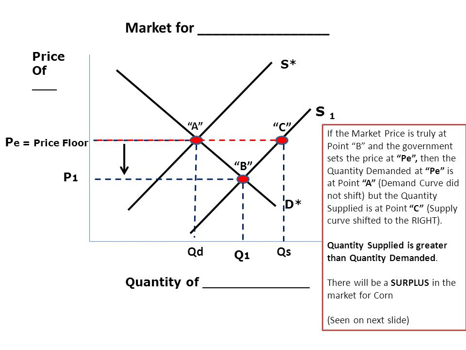 Price Of ___ Quantity of _____________ P e = Price Floor D* S* Market for _________________ If the Market Price is truly at Point B and the government sets the price at Pe, then the Quantity Demanded at Pe is at Point A (Demand Curve did not shift) but the Quantity Supplied is at Point C (Supply curve shifted to the RIGHT).