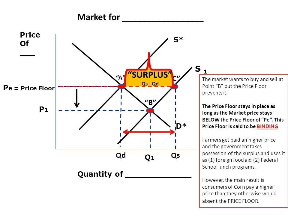 Price Of ___ Quantity of _____________ P e = Price Floor D* S* Market for _________________ The market wants to buy and sell at Point B but the Price Floor prevents it.