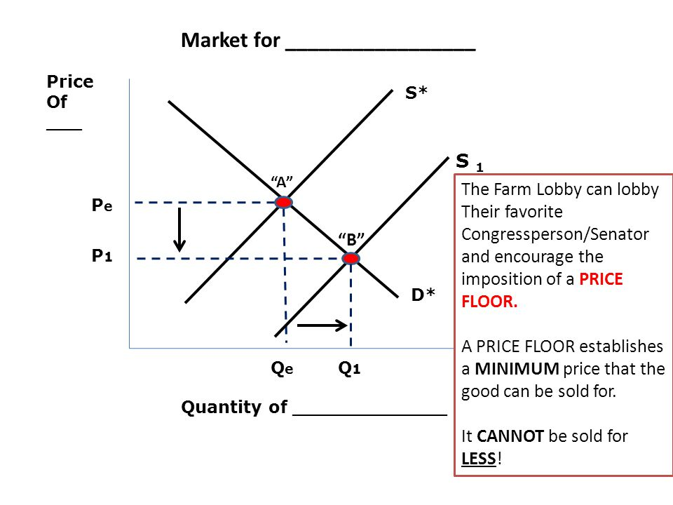 Price Of ___ Quantity of _____________ PePe QeQe D* S* Market for _________________ The Farm Lobby can lobby Their favorite Congressperson/Senator and encourage the imposition of a PRICE FLOOR.