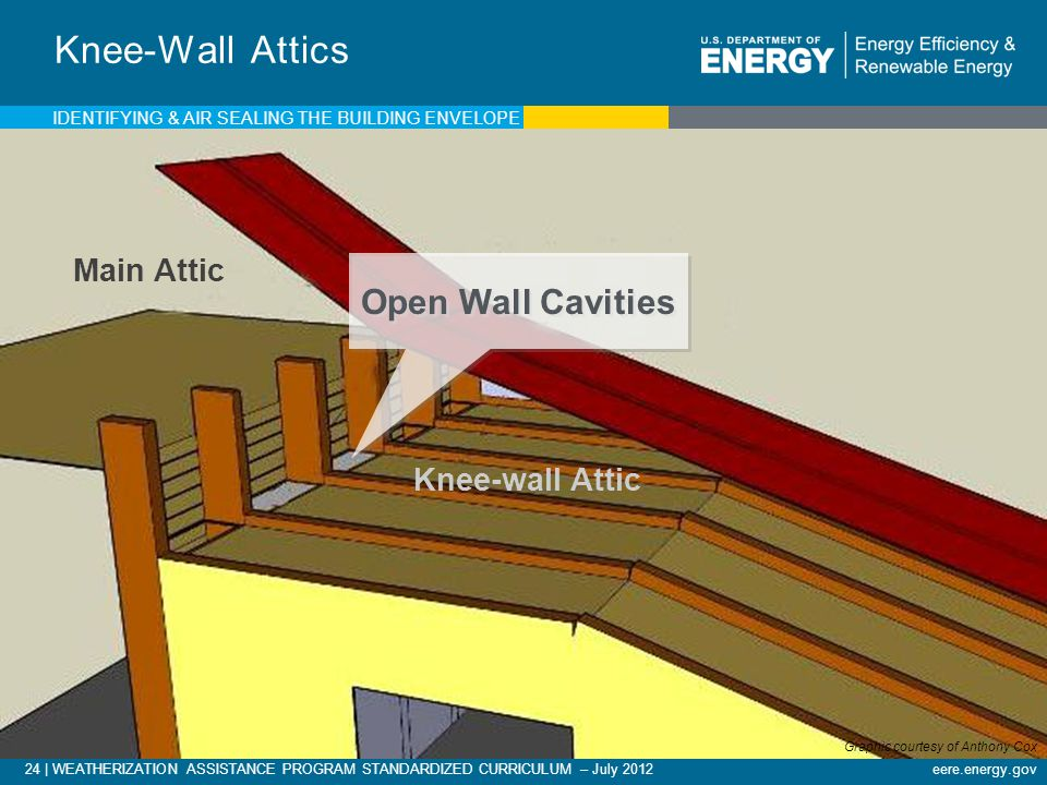 24 | WEATHERIZATION ASSISTANCE PROGRAM STANDARDIZED CURRICULUM – July 2012eere.energy.gov Knee-Wall Attics Main Attic Knee-wall Attic Open Wall Cavities IDENTIFYING & AIR SEALING THE BUILDING ENVELOPE Graphic courtesy of Anthony Cox