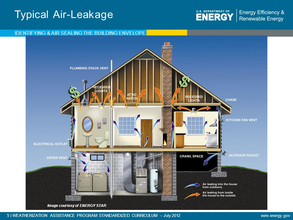5 | WEATHERIZATION ASSISTANCE PROGRAM STANDARDIZED CURRICULUM – July 2012eere.energy.gov Typical Air-Leakage Image courtesy of ENERGY STAR IDENTIFYING & AIR SEALING THE BUILDING ENVELOPE
