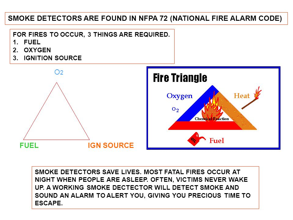 SMOKE DETECTORS ARE FOUND IN NFPA 72 (NATIONAL FIRE ALARM CODE) FOR FIRES TO OCCUR, 3 THINGS ARE REQUIRED. 1.FUEL 2.OXYGEN 3.IGNITION SOURCE O2O2 FUEL