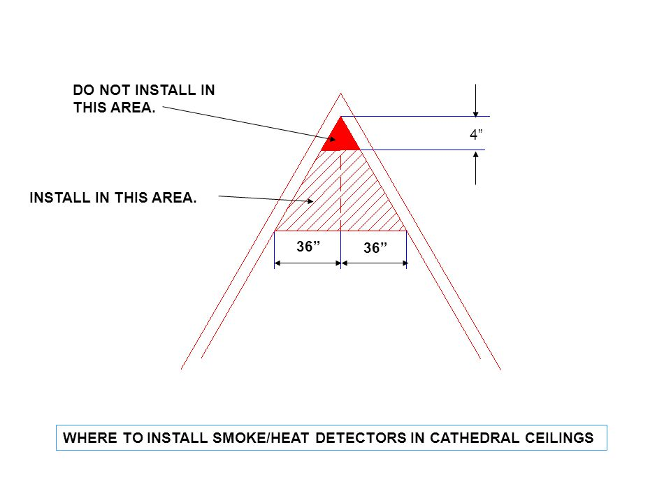 DO NOT INSTALL IN THIS AREA. 4 INSTALL IN THIS AREA. 36 WHERE TO INSTALL SMOKE/HEAT DETECTORS IN CATHEDRAL CEILINGS