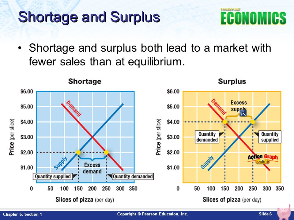 Copyright © Pearson Education, Inc.Slide 6 Chapter 6, Section 1 Shortage and Surplus Shortage and surplus both lead to a market with fewer sales than at equilibrium.