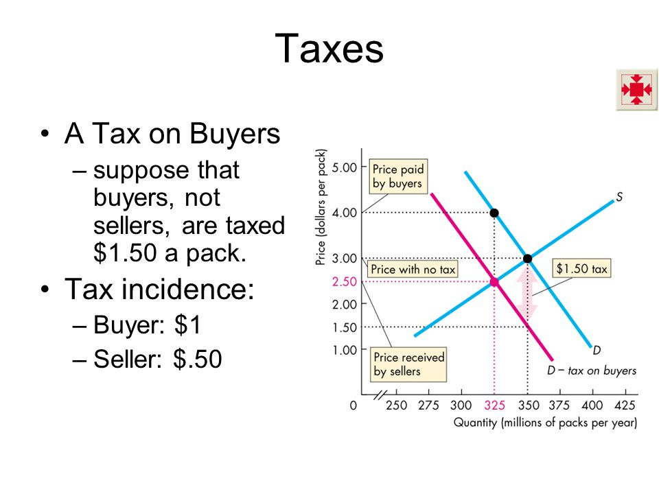 Taxes A Tax on Buyers –suppose that buyers, not sellers, are taxed $1.50 a pack. Tax incidence: –Buyer: $1 –Seller: $.50