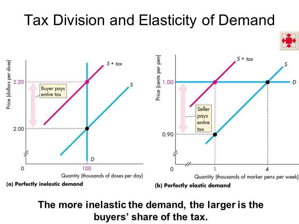 Tax Division and Elasticity of Demand The more inelastic the demand, the larger is the buyers share of the tax.