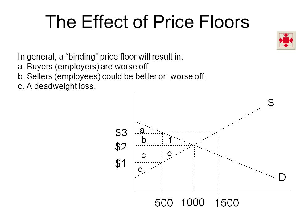 The Effect of Price Floors In general, a binding price floor will result in: a. Buyers (employers) are worse off b. Sellers (employees) could be bette