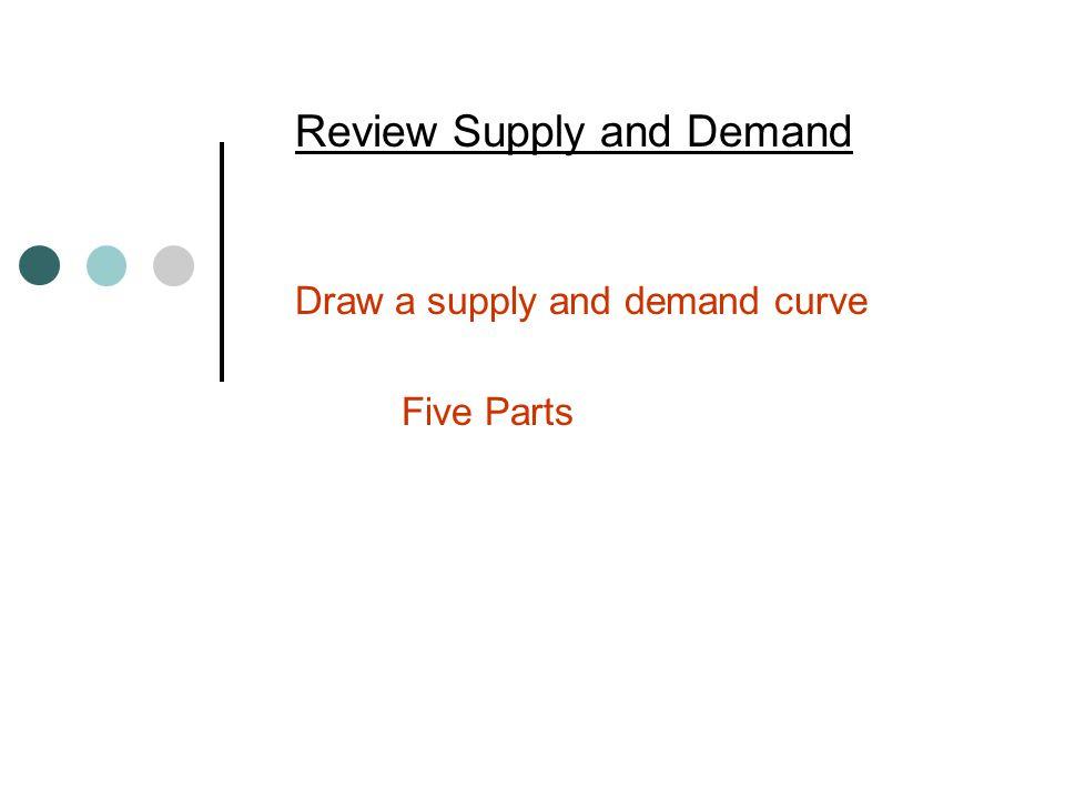Caps (Ceilings) and Floors (Minimum Prices) Price Quantity Demand Supply Equilibrium Floor (minimum price) Cap (Ceiling)