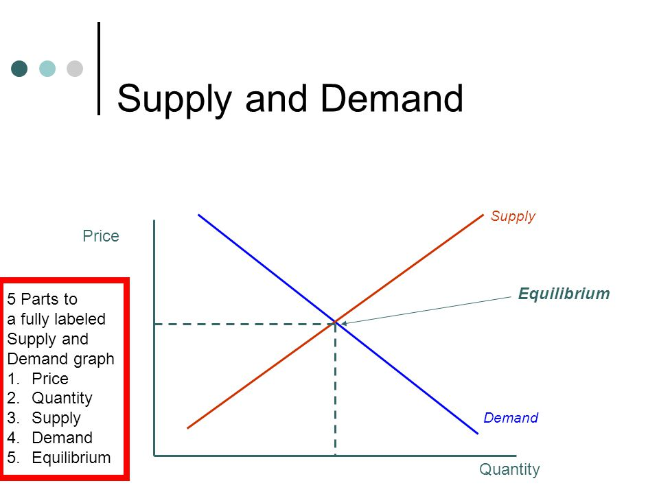 Supply and Demand Now show the effect of an decrease in demand Price Quantity Demand Supply Equilibrium