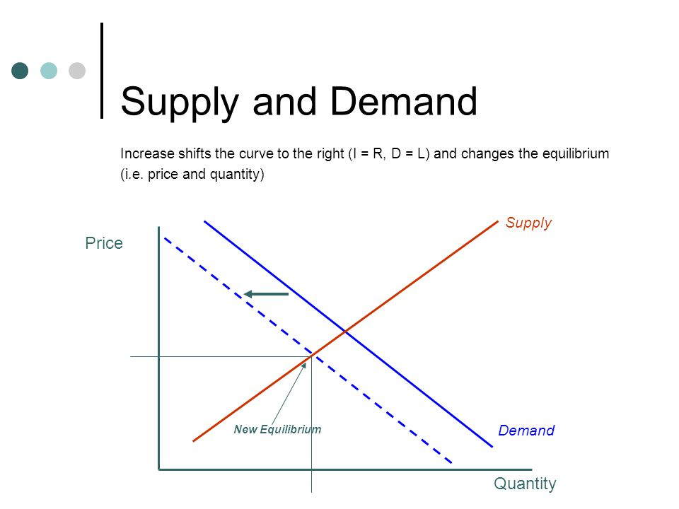 Supply and Demand What was the effect on price.
