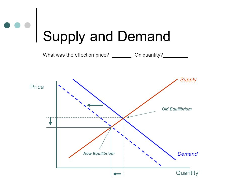 Reading a Supply and Demand Schedule Combined Supply and Demand Schedule PriceQsQd $1.001050 $2.001545 $3.002040 $4.002535 $5.0030 $6.003525 $7.004020 What happens is price is $2.00?