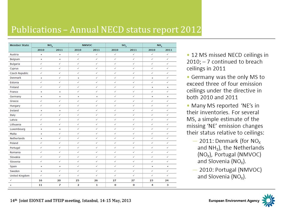14 th Joint EIONET and TFEIP meeting, Istanbul, 14-15 May, 2013 Publications – Annual NECD status report 2012 12 MS missed NECD ceilings in 2010; – 7