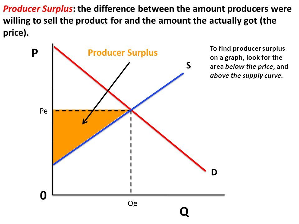 P Q 0 Producer Surplus: the difference between the amount producers were willing to sell the product for and the amount the actually got (the price).
