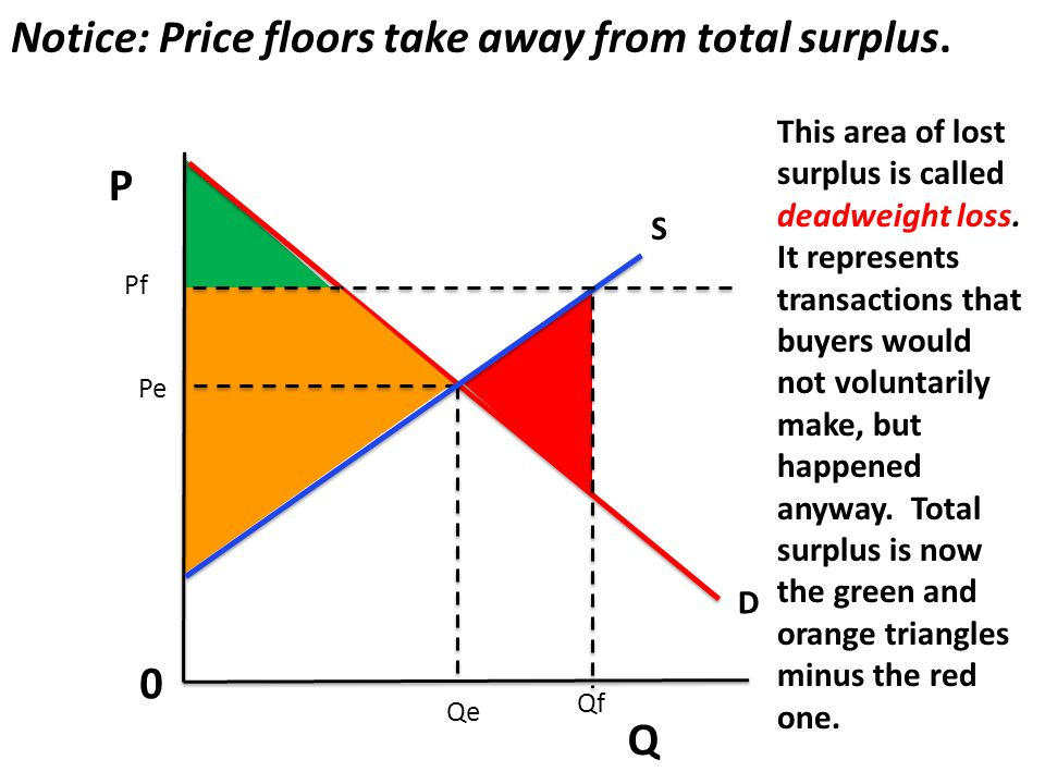 P Q 0 Notice: Price floors take away from total surplus. S D Pe Qe Pf Qf This area of lost surplus is called deadweight loss. It represents transactio