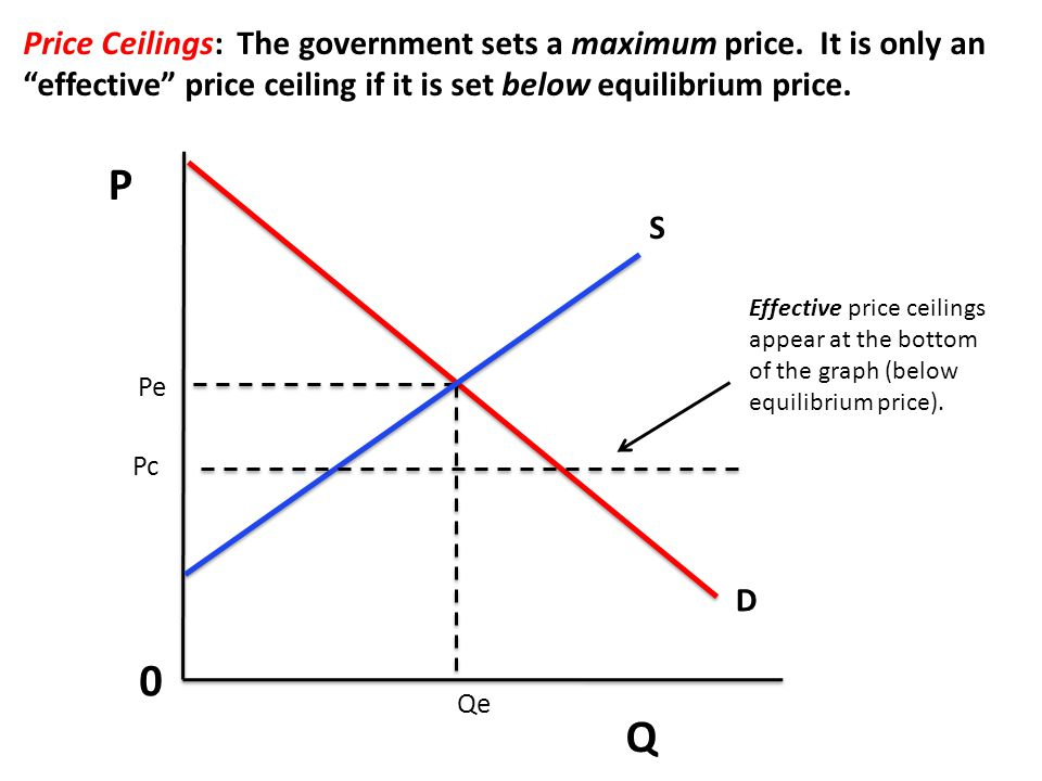 P Q 0 Price Ceilings: The government sets a maximum price. It is only an effective price ceiling if it is set below equilibrium price. S D Pe Qe Effec