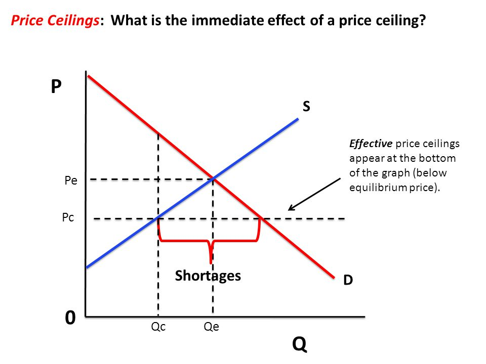 P Q 0 Price Ceilings: What is the immediate effect of a price ceiling? S D Pe Qe Shortages Qc Pc Effective price ceilings appear at the bottom of the