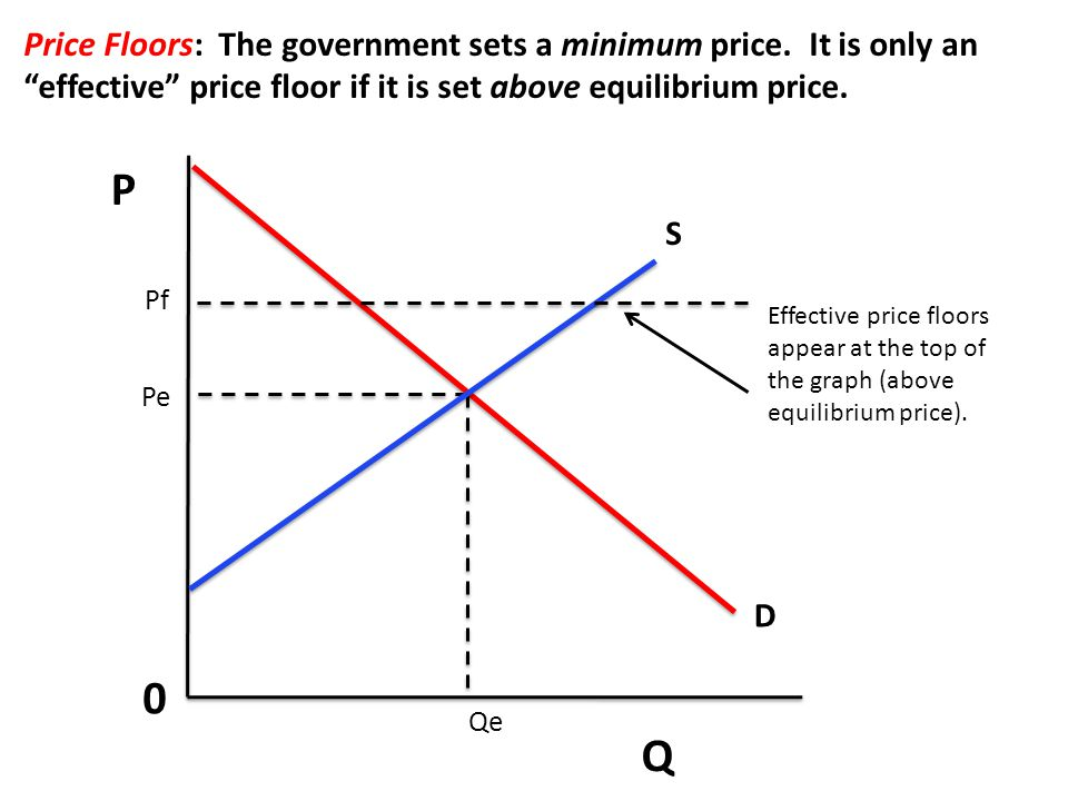 P Q 0 Price Floors: The government sets a minimum price.