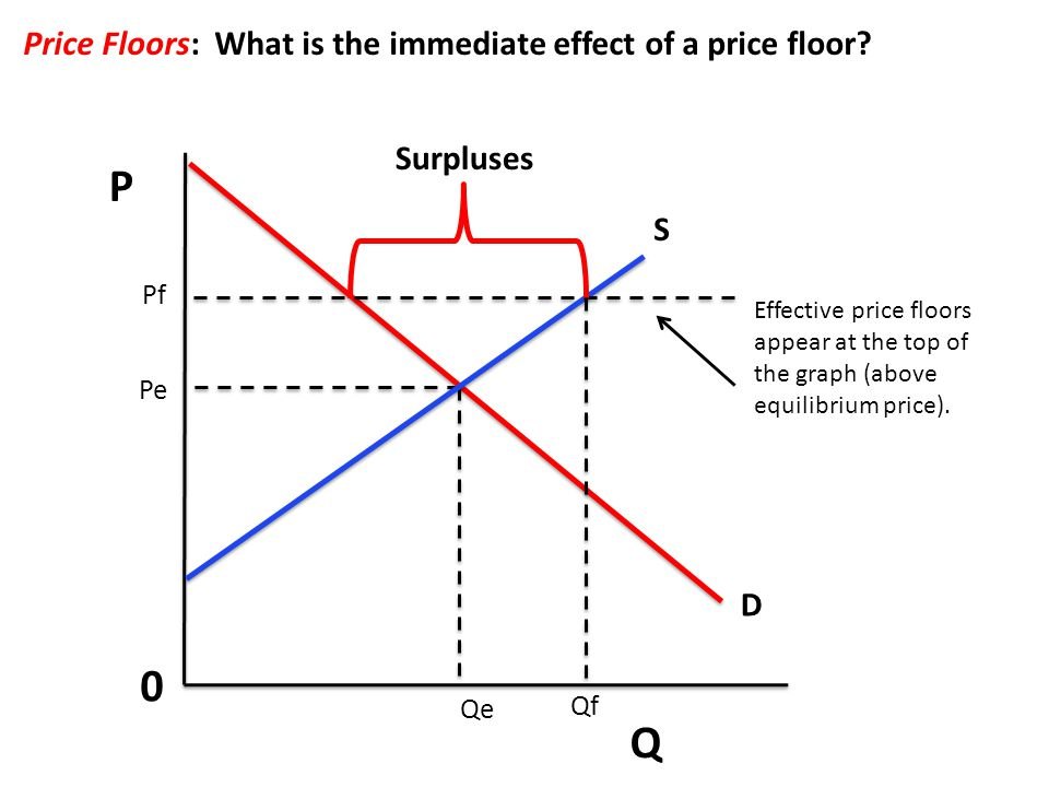 P Q 0 Price Floors: What is the immediate effect of a price floor? S D Pe Qe Surpluses Qf Pf Effective price floors appear at the top of the graph (ab