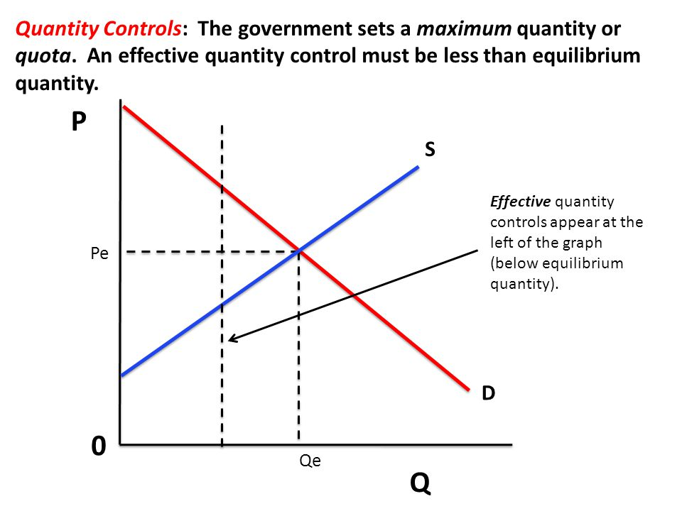 P Q 0 Quantity Controls: The government sets a maximum quantity or quota. An effective quantity control must be less than equilibrium quantity. S D Pe