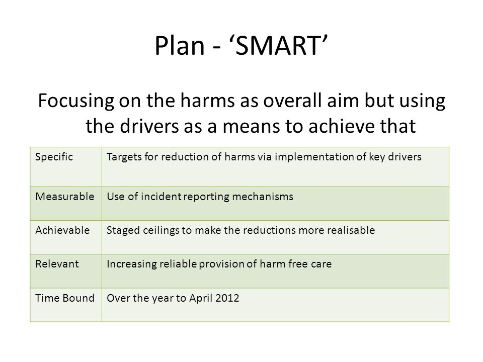 Plan - SMART Focusing on the harms as overall aim but using the drivers as a means to achieve that SpecificTargets for reduction of harms via implementation of key drivers MeasurableUse of incident reporting mechanisms AchievableStaged ceilings to make the reductions more realisable RelevantIncreasing reliable provision of harm free care Time BoundOver the year to April 2012
