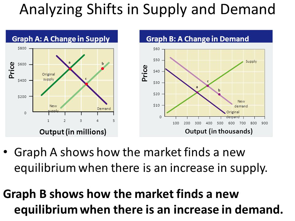$800 $600 $400 $200 0 Price Output (in millions) Graph A: A Change in Supply 12345 Analyzing Shifts in Supply and Demand Graph A shows how the market finds a new equilibrium when there is an increase in supply.