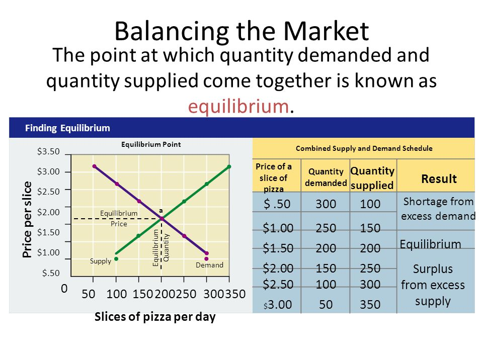 Price per slice Equilibrium Point Finding Equilibrium Price of a slice of pizza Quantity demanded Quantity supplied Result Combined Supply and Demand Schedule $.50300100 $3.50 $3.00 $2.50 $2.00 $1.50 $1.00 $.50 Slices of pizza per day 0 50100150200250300350 Supply Demand The point at which quantity demanded and quantity supplied come together is known as equilibrium.