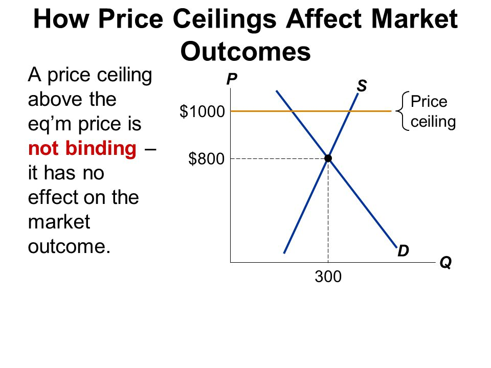 How Price Ceilings Affect Market Outcomes A price ceiling above the eqm price is not binding – it has no effect on the market outcome. P Q D S $800 30