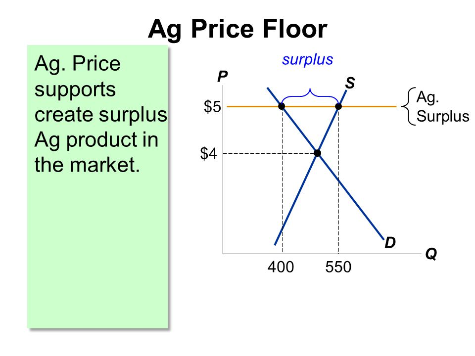 Ag. Price supports create surplus Ag product in the market. Ag Price Floor P Q D S $4 Ag. Surplus $5 400 550 surplus