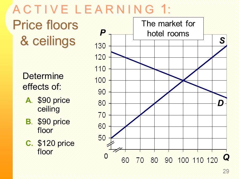 A C T I V E L E A R N I N G 1 : Price floors & ceilings 29 Q P S 0 The market for hotel rooms D Determine effects of: A. $90 price ceiling B. $90 pric