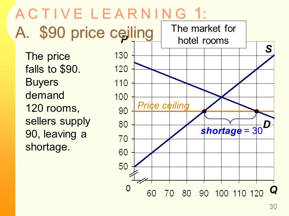 Q P S 0 The market for hotel rooms D A C T I V E L E A R N I N G 1 : A. $90 price ceiling 30 The price falls to $90. Buyers demand 120 rooms, sellers