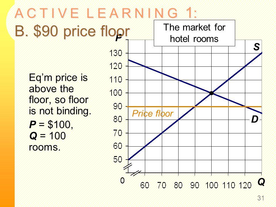 Q P S 0 The market for hotel rooms D A C T I V E L E A R N I N G 1 : B. $90 price floor 31 Eqm price is above the floor, so floor is not binding. P =