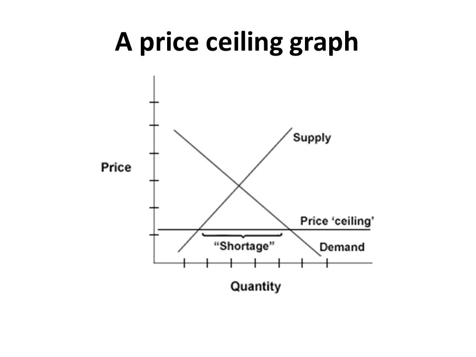 A price ceiling graph