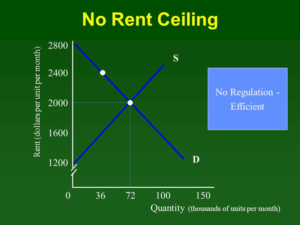 Quantity (thousands of units per month) Rent (dollars per unit per month) 03672100 150 1200 1600 2000 2400 D 2800 S No Rent Ceiling No Regulation - Ef