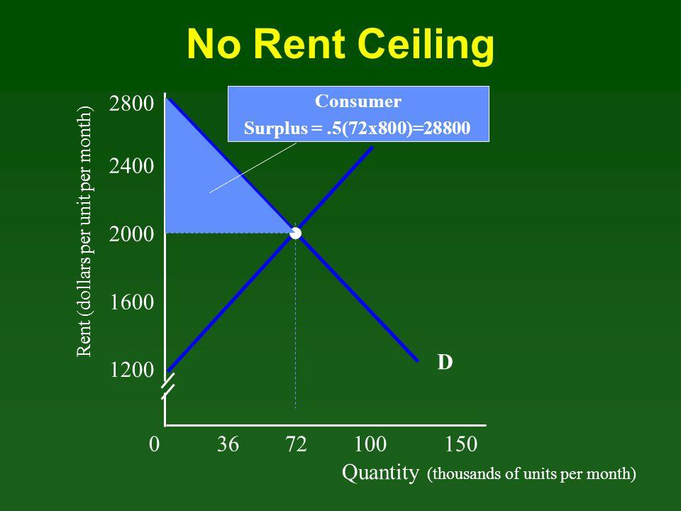 Quantity (thousands of units per month) Rent (dollars per unit per month) 03672100 150 1200 1600 2000 2400 D 2800 S No Rent Ceiling Consumer Surplus =