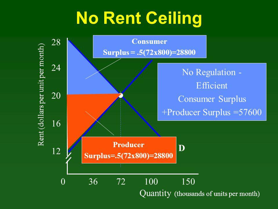 Quantity (thousands of units per month) Rent (dollars per unit per month) 03672100 150 12 16 20 24 D 28 S No Rent Ceiling Producer Surplus=.5(72x800)=