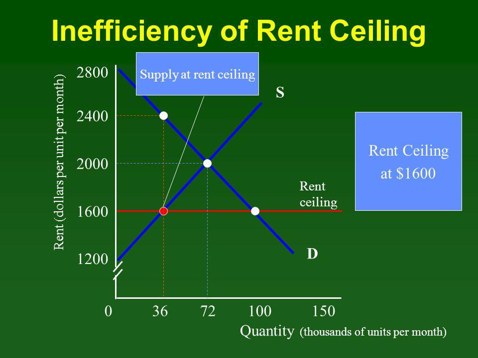 Quantity (thousands of units per month) Rent (dollars per unit per month) 03672100 150 1200 1600 2000 2400 D Rent ceiling 2800 S Inefficiency of Rent