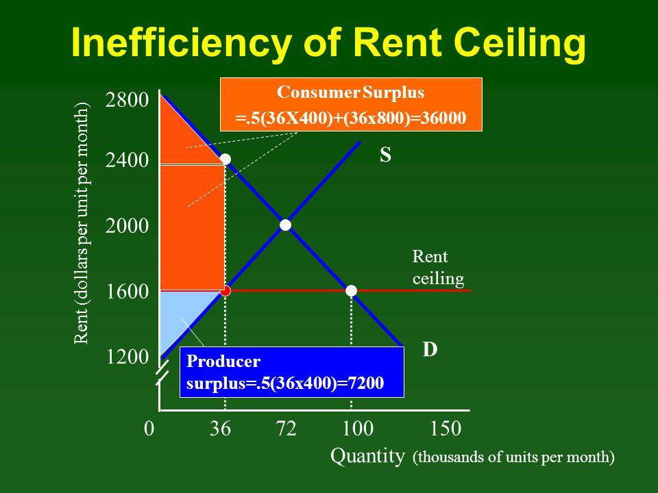 Quantity (thousands of units per month) Rent (dollars per unit per month) 03672100 150 1200 1600 2000 2400 D Rent ceiling 2800 Producer surplus=.5(36x