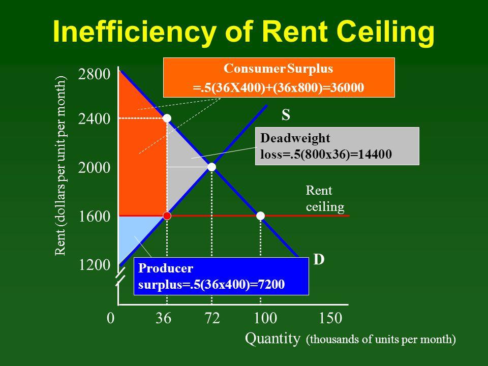 Quantity (thousands of units per month) Rent (dollars per unit per month) 03672100 150 1200 1600 2000 2400 D Rent ceiling 2800 Deadweight loss=.5(800x
