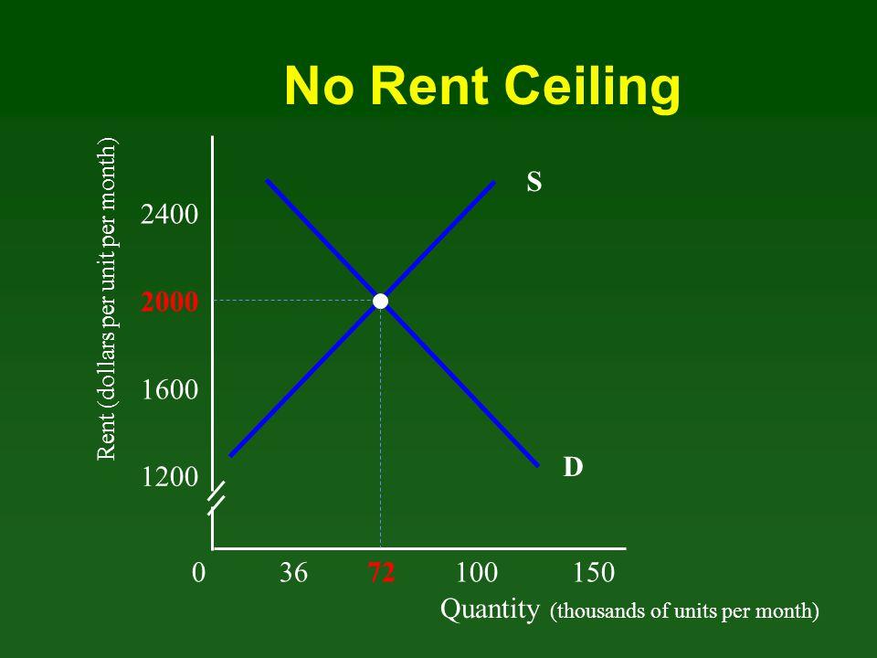 Quantity (thousands of units per month) Rent (dollars per unit per month) 03672100 150 1200 1600 2000 2400 D Rent ceiling 2800 S Inefficiency of Rent Ceiling Rent Ceiling at $1600 Supply at rent ceiling
