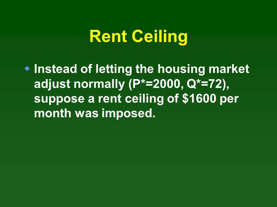 A Rent Ceiling Quantity (thousands of units per month) Rent (dollars per unit per month) 03672100 150 1200 1600 2000 2400 D S Rent ceiling