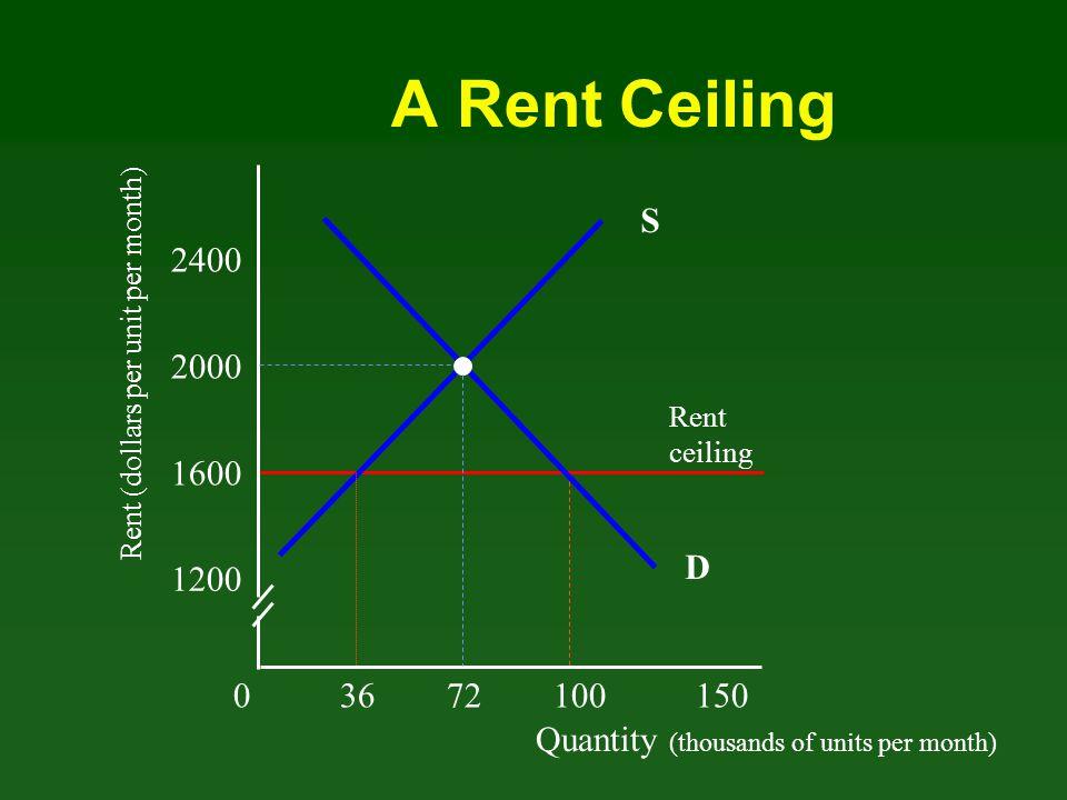 Quantity (thousands of units per month) Rent (dollars per unit per month) 03672100 150 1200 1600 2000 2400 D Rent ceiling 2800 S Inefficiency of Rent Ceiling Consumer Surplus =.5(36X400)+(36x800)=36000