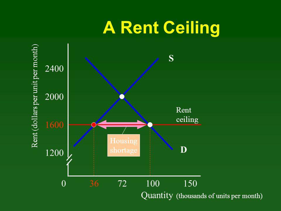 Quantity (thousands of units per month) Rent (dollars per unit per month) 03672100 150 1200 1600 2000 2400 D Rent ceiling 2800 Producer surplus=.5(36x400)=7200 Inefficiency of Rent Ceiling Consumer Surplus =.5(36X400)+(36x800)=36000 S