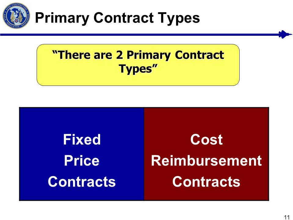 11 Primary Contract Types There are 2 Primary Contract Types Fixed Price Contracts Cost Reimbursement Contracts