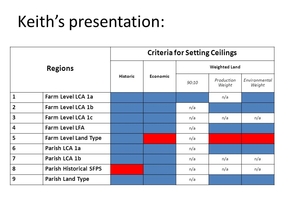Keiths presentation: Regions Criteria for Setting Ceilings HistoricEconomic Weighted Land 90:10 Production Weight Environmental Weight 1Farm Level LCA 1a n/a 2Farm Level LCA 1b n/a 3Farm Level LCA 1c n/a 4Farm Level LFA n/a 5Farm Level Land Type n/a 6Parish LCA 1a n/a 7Parish LCA 1b n/a 8Parish Historical SFPS n/a 9Parish Land Type n/a